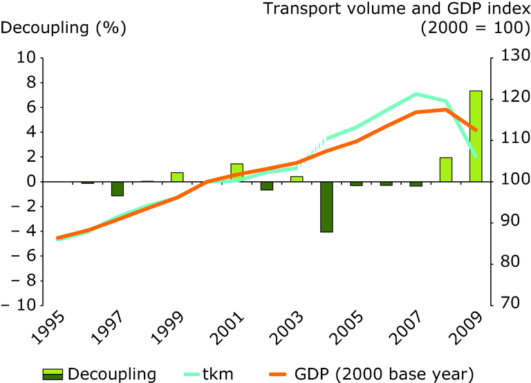 http://www.eea.europa.eu/data-and-maps/figures/freight-transport-volumes-and-gdp/freight-transport-volumes-and-gdp/image_large