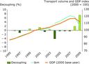 Freight transport volumes and GDP (EEA-32 excluding Liechtenstein)