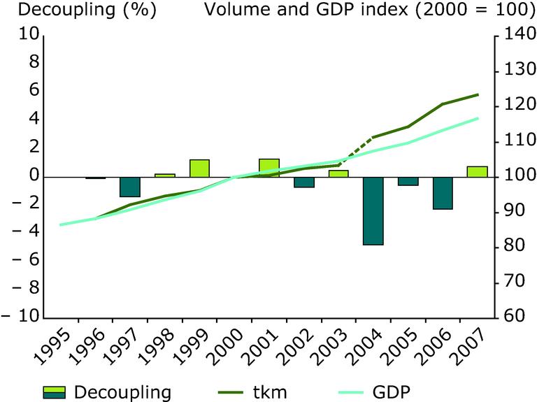 http://www.eea.europa.eu/data-and-maps/figures/freight-transport-volumes-grow-alongside-gdp/figure-2.1-term-2009/image_large