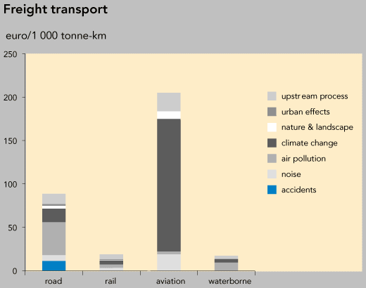 http://www.eea.europa.eu/data-and-maps/figures/freight-transport/fig24b/image_large
