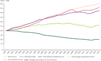 Fuel efficiency and fuel consumption in private cars, 1990–2011