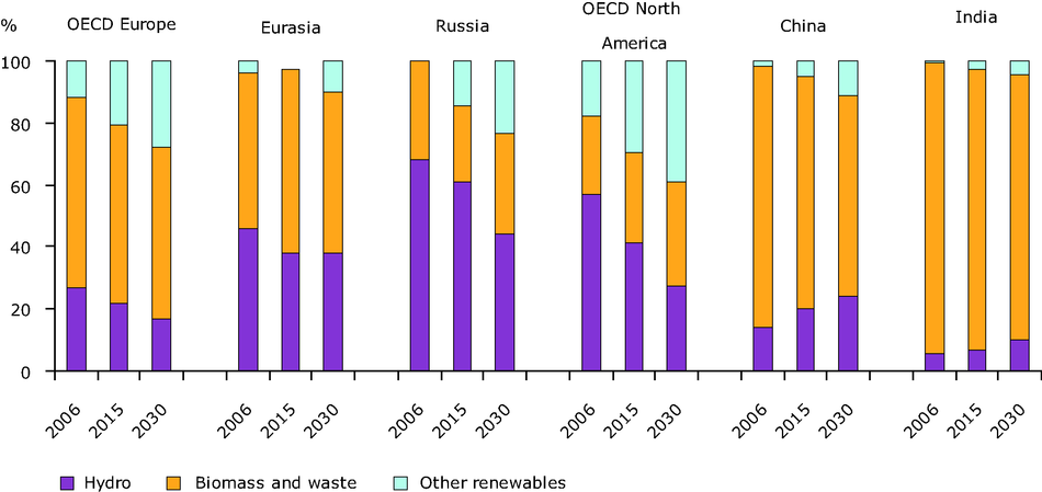 Fuel shares in total renewable consumption in 2006 and projections for 2030