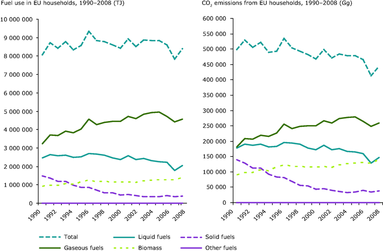 https://www.eea.europa.eu/data-and-maps/figures/fuel-use-and-co2-emissions-1/ccm116_fig2-12.eps/image_large