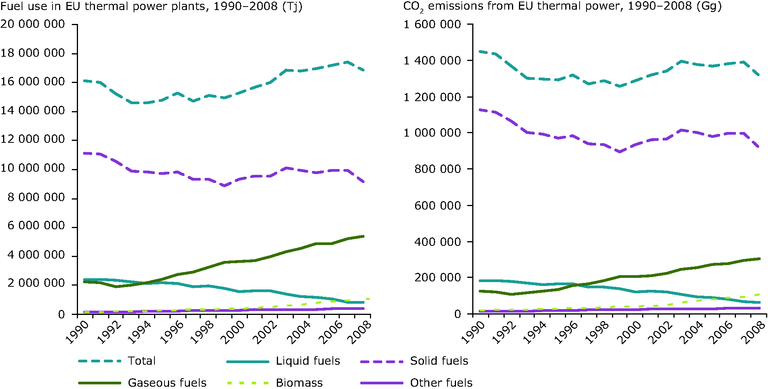 http://www.eea.europa.eu/data-and-maps/figures/fuel-use-and-co2-emissions/ccm115_fig2-11.eps/image_large