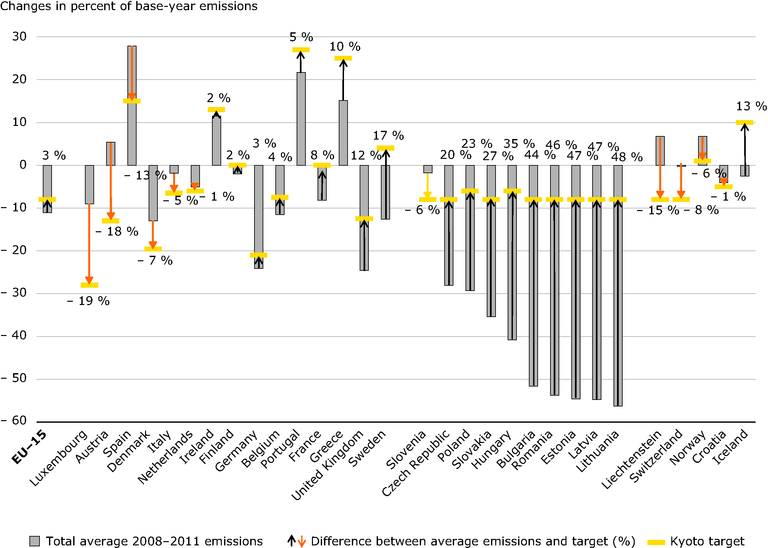 http://www.eea.europa.eu/data-and-maps/figures/gaps-between-average-total-200820132011/gaps-between-average-total-200820132011/image_large