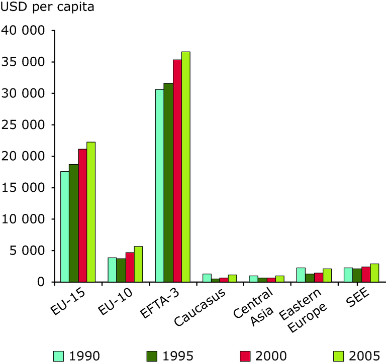 http://www.eea.europa.eu/data-and-maps/figures/gdp-per-capita-growth-by-region-1990-2005-see-annex-3-for-international-comparison/chapter-1-figure-1-3-belgrade.eps/image_large