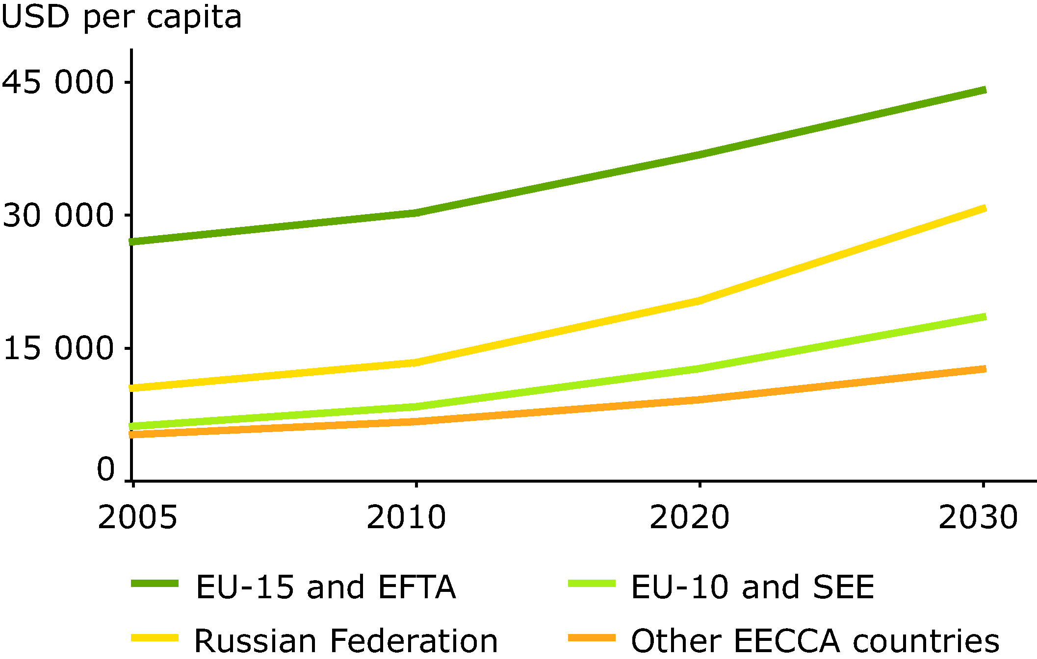 GDP projections, 2005 to 2030