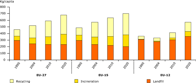 https://www.eea.europa.eu/data-and-maps/figures/generation-and-management-of-municipal-waste-in-europe-per-capita/en_briefing1-2008_figure1.eps/image_large