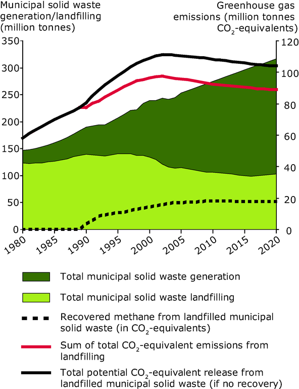 http://www.eea.europa.eu/data-and-maps/figures/generation-of-municipal-waste-and-co2-equivalent-emissions-from-landfills-eu-25/chapter-6-figure-6-24-belgrade.eps/image_large