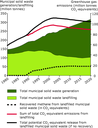 Generation of municipal waste and CO2-equivalent emissions from landfills, EU-25