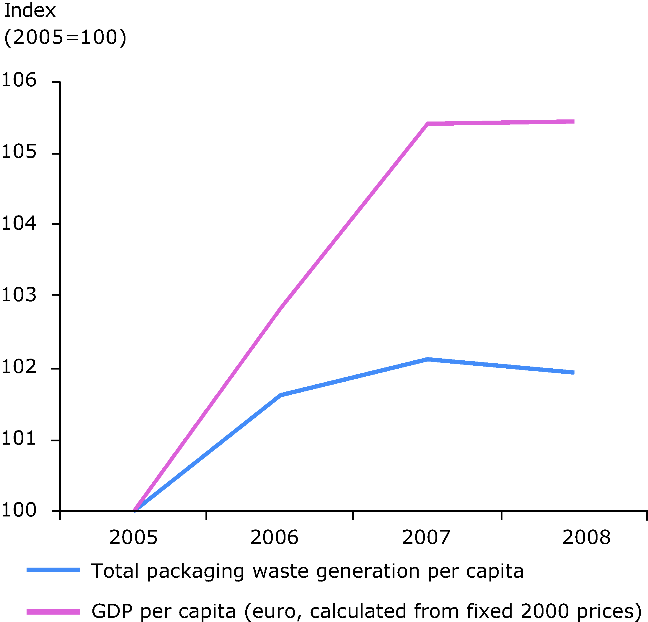 Generation of packaging waste and GDP in the EU 27