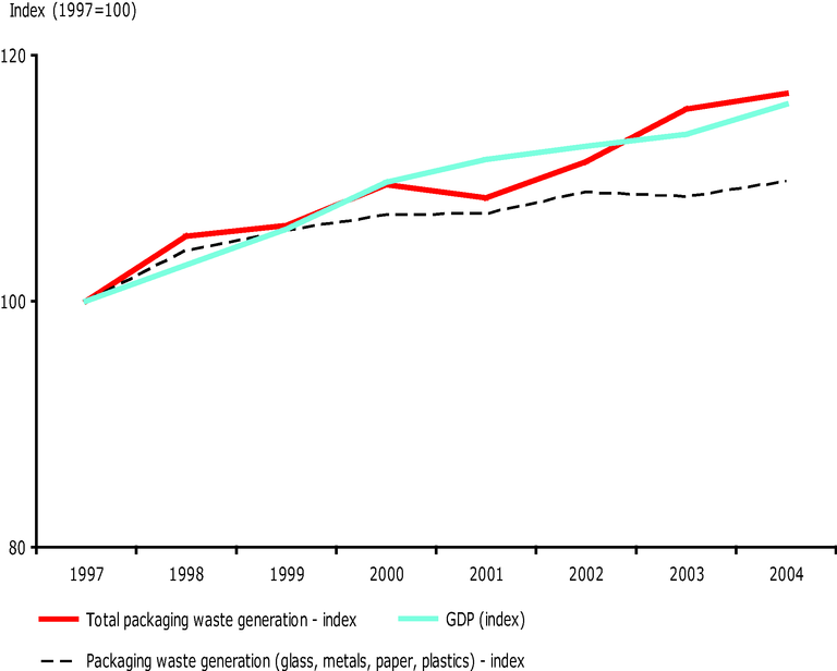 http://www.eea.europa.eu/data-and-maps/figures/generation-of-packaging-waste-and-gdp-in-the-eu-15-1/csi017-fig03.eps/image_large