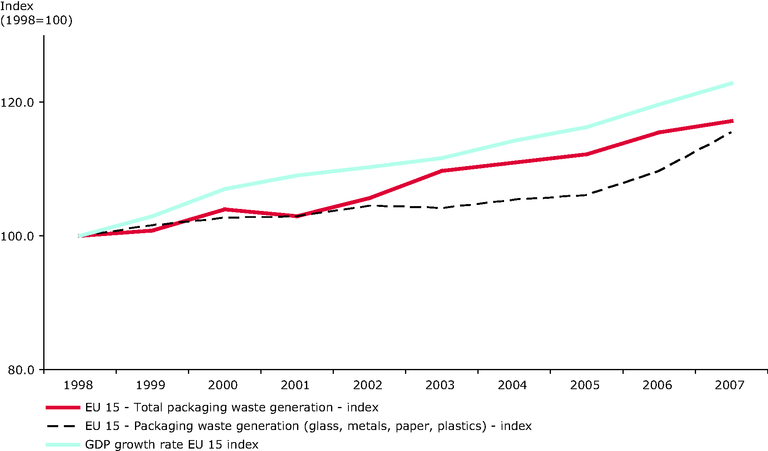 http://www.eea.europa.eu/data-and-maps/figures/generation-of-packaging-waste-and-gdp-in-the-eu-15-4/CSI017_fig03/image_large