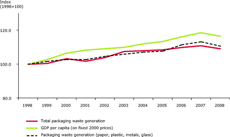 http://www.eea.europa.eu/data-and-maps/figures/generation-of-packaging-waste-and-gdp-in-the-eu-15-6/CSI017_fig03/image_large
