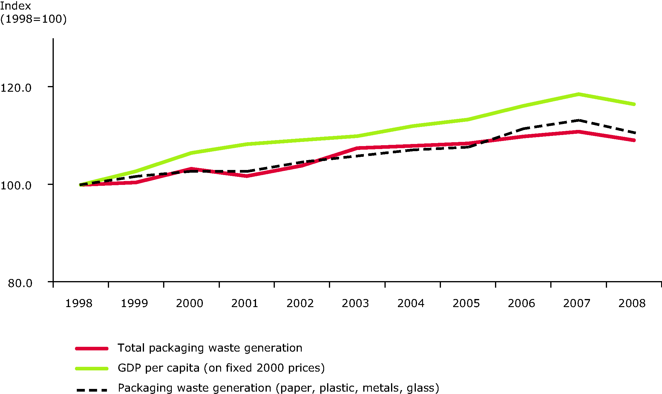 Generation of packaging waste and GDP in the EU-15