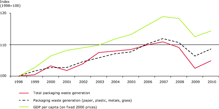http://www.eea.europa.eu/data-and-maps/figures/generation-of-packaging-waste-and-gdp-in-the-eu-15-7/CSI017_fig03/image_large