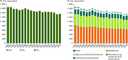 GHG emission from energy use per sector and per gas, 1990–2008