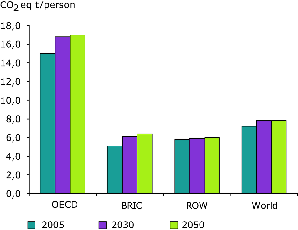 GHG Emission projections per capita by the world regions