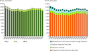 GHG emission trends from the energy supply sector per sector and per gas, 1990–2008