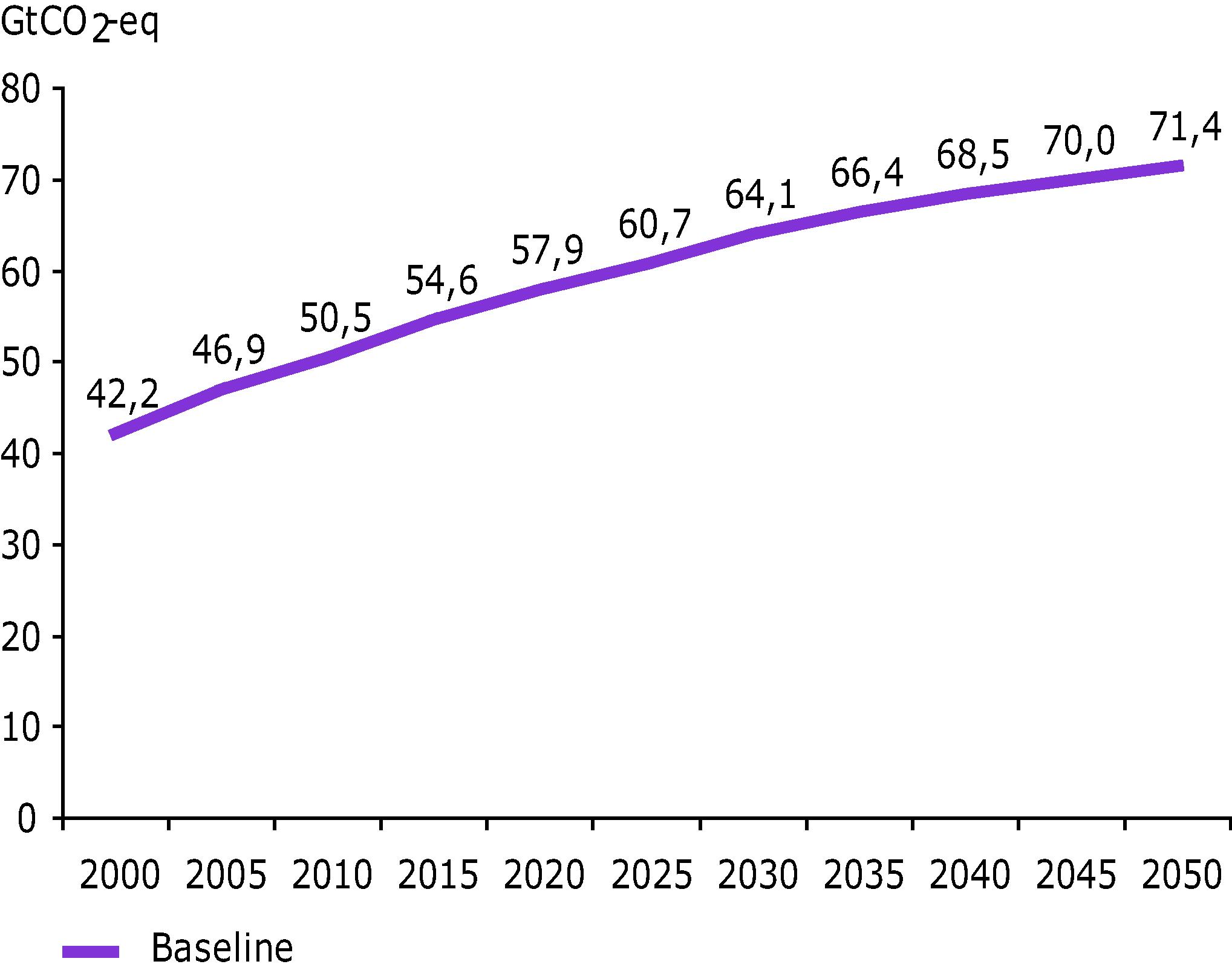 GHG emissions according to the baseline scenario