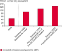 GHG emissions avoided due to better management of municipal waste in the EU-27 plus Norway and Switzerland