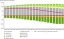 GHG emissions from municipal waste management in the EU, Switzerland and Norway