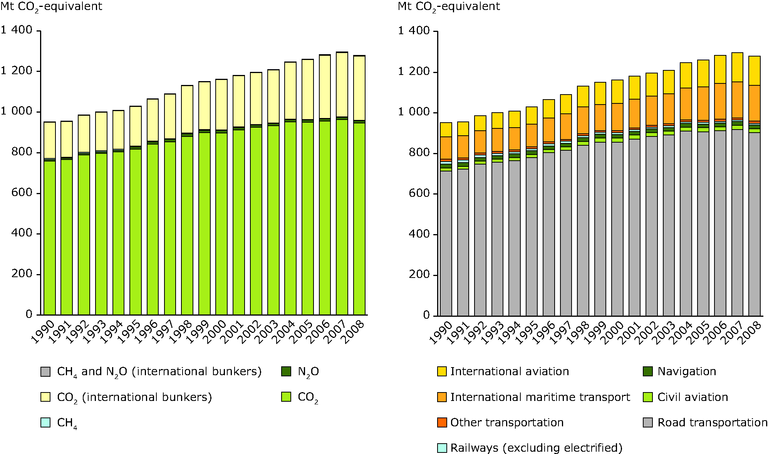 http://www.eea.europa.eu/data-and-maps/figures/ghg-emissions-from-the-transport/ghg-emissions-from-the-transport-1/image_large