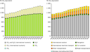 GHG emissions from the transport sector per subsector and per gas, 1990–2008 in the EU-27