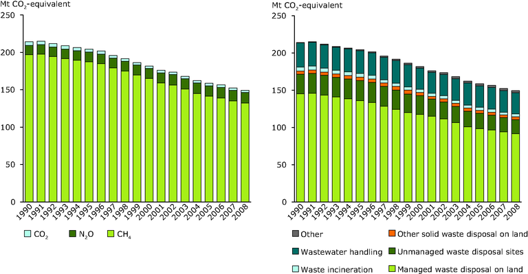 http://www.eea.europa.eu/data-and-maps/figures/ghg-emissions-from-the-waste/ghg-emissions-from-the-waste-1/image_large
