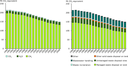 GHG emissions from the waste sector per sector and per gas, 1990–2008