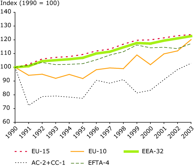 http://www.eea.europa.eu/data-and-maps/figures/ghg-emissions-from-transport-in-the-eea-31-all-eea-members-except-cyprus-between-1990-and-2002/annex-figure-6-term-2005.eps/image_large