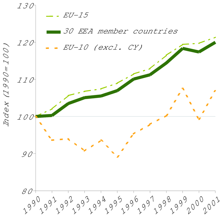 http://www.eea.europa.eu/data-and-maps/figures/ghg-emissions-from-transport-in-the-eea-member-countries-are-growing/figure-03-1-ok.eps/image_large
