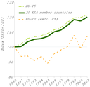 GHG emissions from transport in the EEA member countries are growing