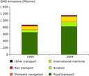 GHG emissions from transport increase