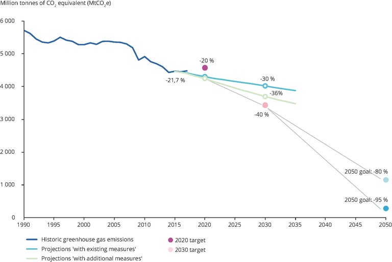https://www.eea.europa.eu/data-and-maps/figures/ghg-emissions-trends-and-projections/ghg-emissions-trends-and-projections/image_large