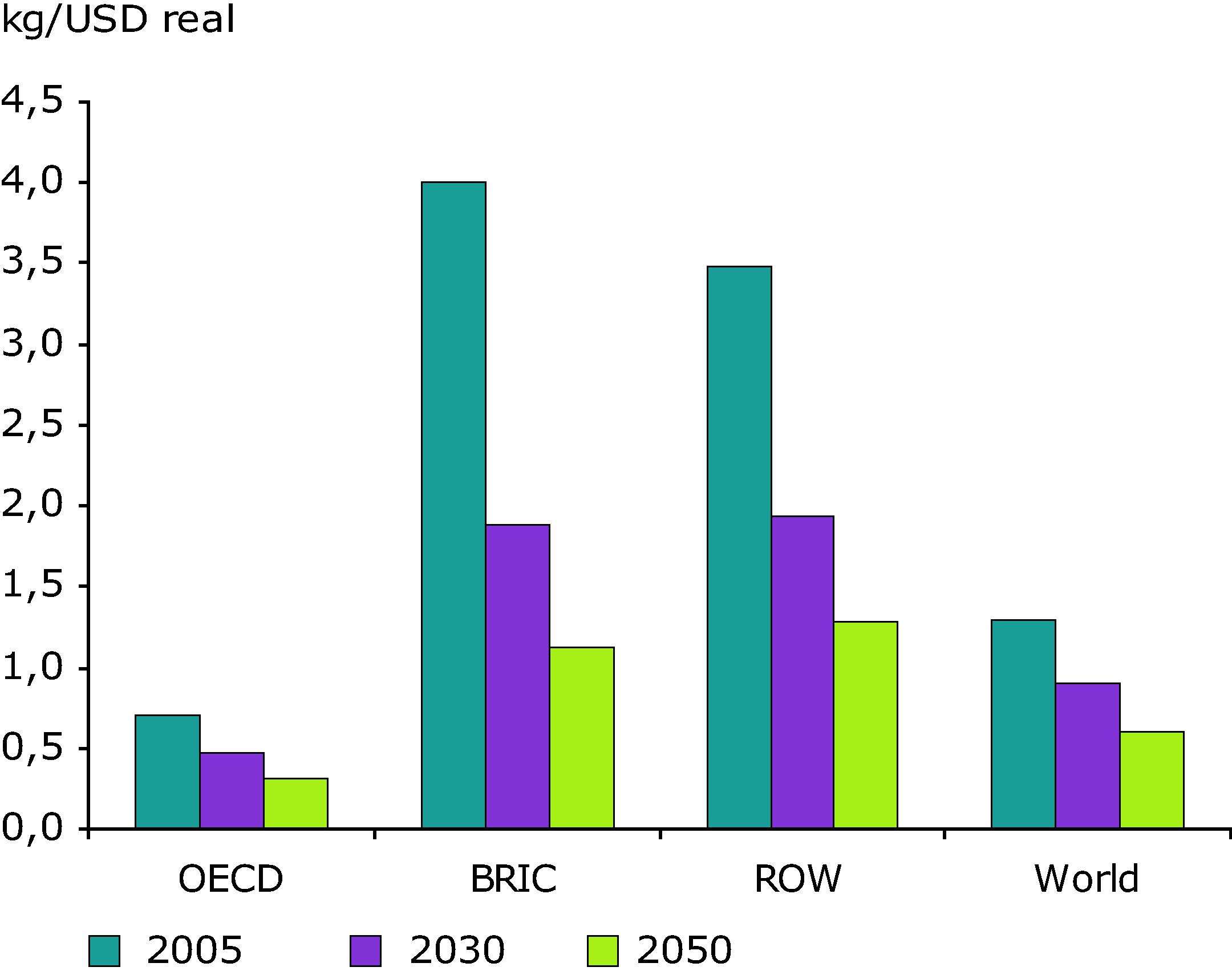 GHG per GDP by world regions