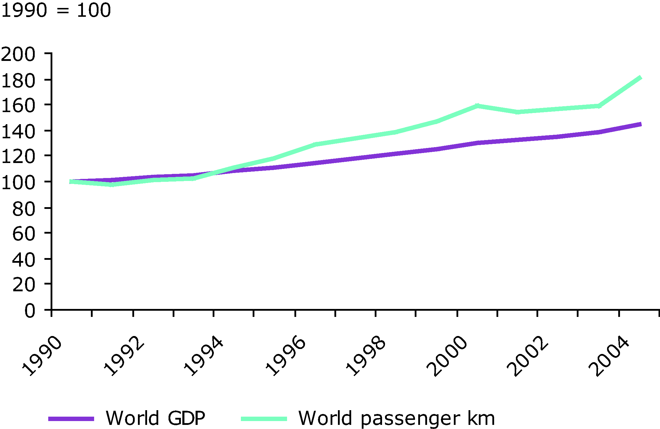 Global Air transportation volumes and GDP (1990 = 100)
