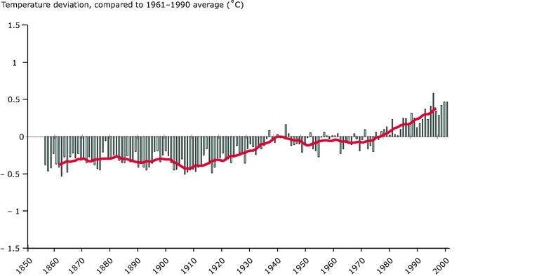 http://www.eea.europa.eu/data-and-maps/figures/global-annual-average-temperature-deviations-1850-2004-compared-with-the-1961-1990-average-in-oc/eea1162v_csi-12.eps/image_large