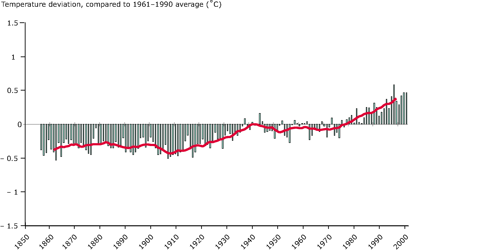 Global annual average temperature deviations, 1850-2004, compared with the 1961-1990 average (in oC)