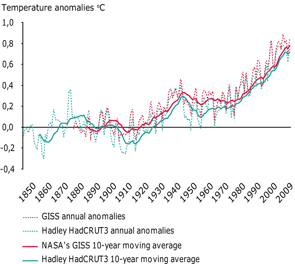 Observed global annual average temperature deviations in the period 1850–2009 (in ºC)