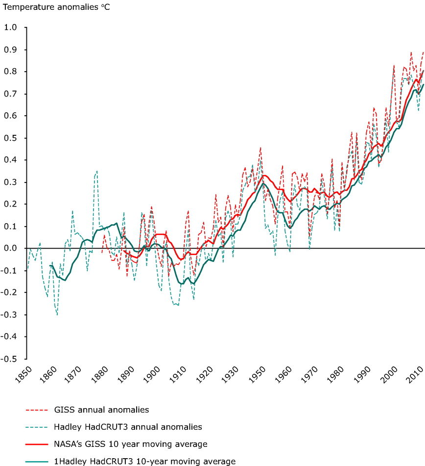 Observed global annual average temperature deviations in the period 1850–2010 (in ºC)