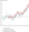 CSI012_fig01 Global temperatures anomalies