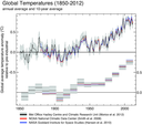 Global average air temperature anomalies (1850 to 2012) in degrees Celsius (°C) relative to a pre-industrial baseline period