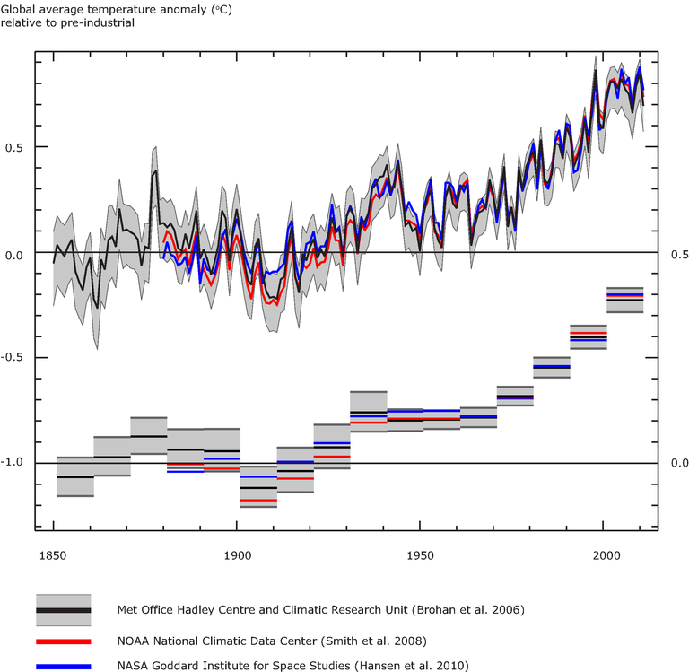 http://www.eea.europa.eu/data-and-maps/figures/global-annual-average-temperature-deviations-1850-2007-relative-to-the-1850-1899-average-in-oc-the-lines-refer-to-10-year-moving-average-the-bars-to-the-annual-land-and-ocean-global-average-4/cciva001_csi012_figure1_v1.eps/image_large