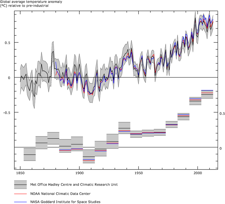 http://www.eea.europa.eu/data-and-maps/figures/global-annual-average-temperature-deviations-1850-2007-relative-to-the-1850-1899-average-in-oc-the-lines-refer-to-10-year-moving-average-the-bars-to-the-annual-land-and-ocean-global-average-9/figure_1-2014/image_large