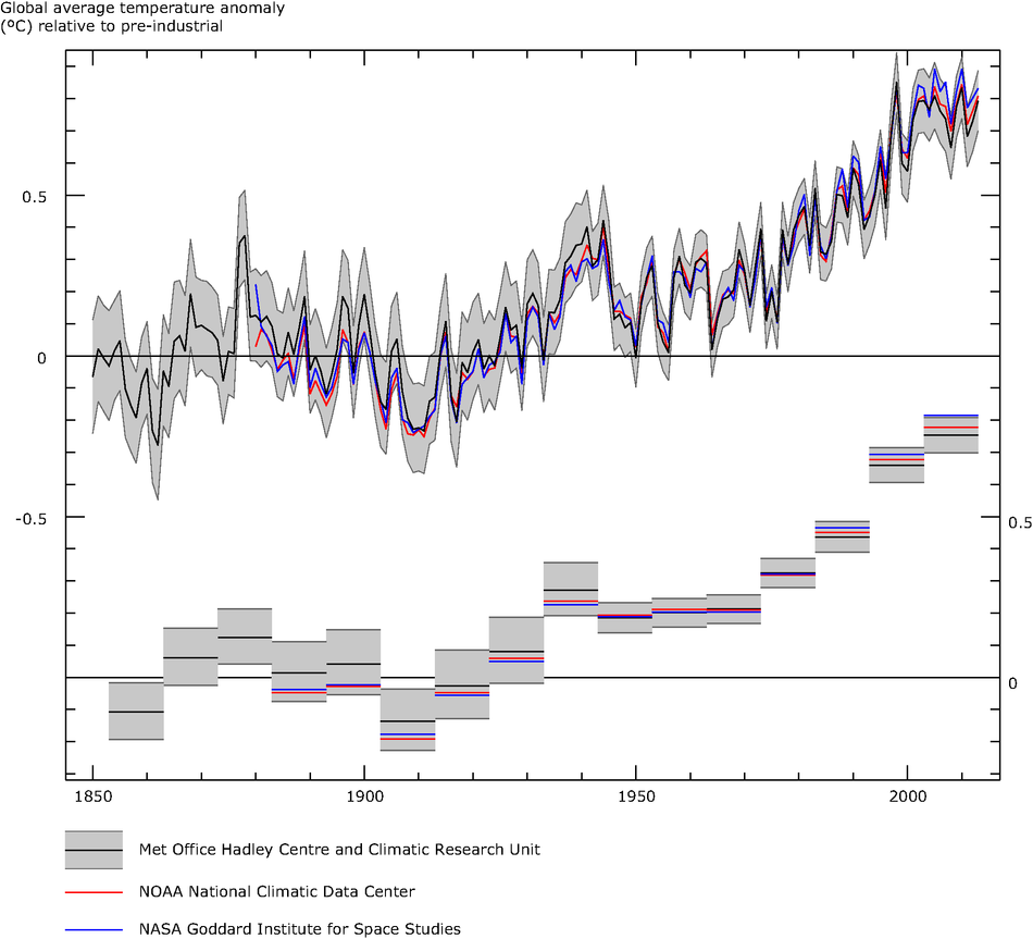 Global average air temperature anomalies (1850 to 2013) in degrees Celsius (°C) relative to a pre-industrial baseline period