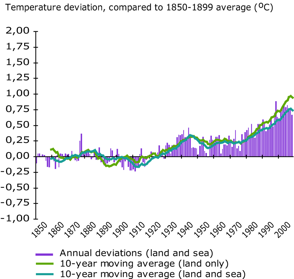 Global annual average temperature deviations, 1850-2008, relative to the 1850-1899 average (in ºC). The lines refer to 10-year moving average, the bars to the annual 'land and ocean' global average.