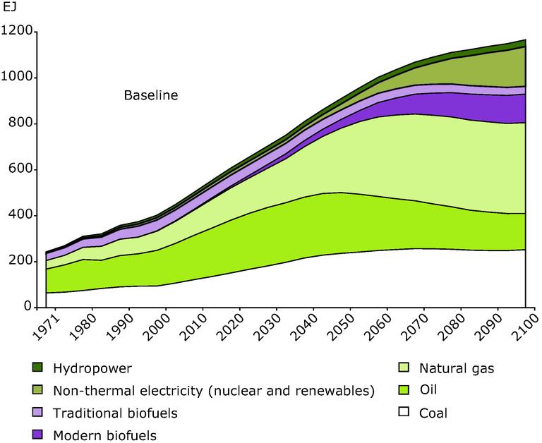 https://www.eea.europa.eu/data-and-maps/figures/global-development-in-energy-use-1/figure-4-1-left.eps/image_large