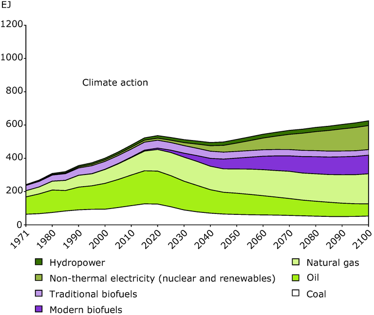 https://www.eea.europa.eu/data-and-maps/figures/global-development-in-energy-use/figure-4-1-right.eps/image_large