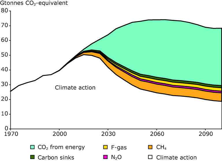 https://www.eea.europa.eu/data-and-maps/figures/global-emission-reductions-by-greenhouse-gas-for-the-climate-action-scenario-compared-with-the-baseline/figure-4-2-right.eps/image_large